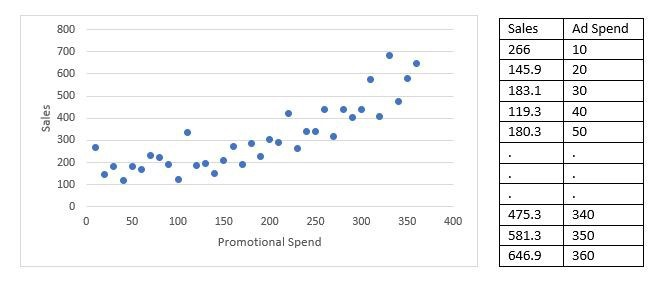 hypothetical data with Sales and Promotional spend